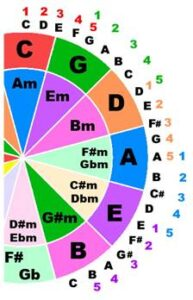 Counting the fifths